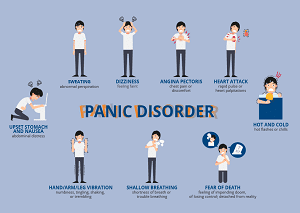 Symptoms of panic disorder